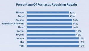 Percentage Of Furnaces Requiring Repairs